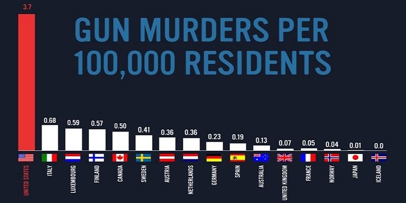 grafico armi-FB