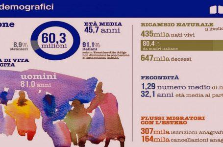 Paura di futuro, Italia senza figli, 116 mila in meno in un anno